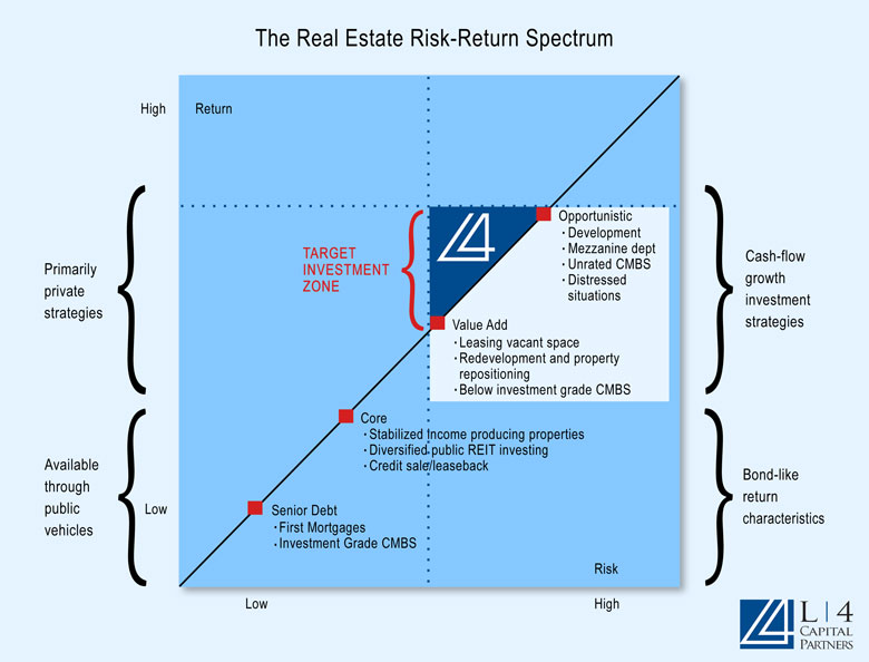 Real Estate Risk Spectrum